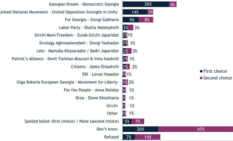 """კვირას რომ არჩევნები იყოს, გამოკითხულთა 26% ხმას """"ოცნებას"""" მისცმედა 14% ენმ-ს, 9% გახარიას პარტიას – IRI"""