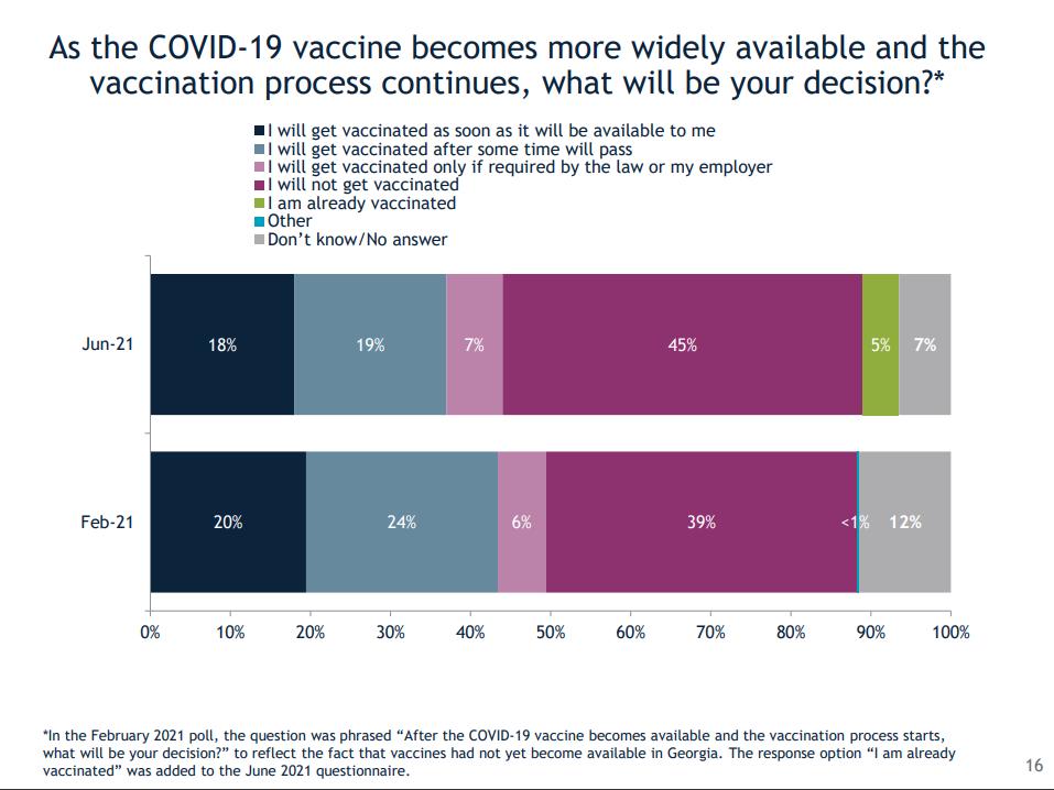 მოსახლეობის 45% COVID-19-ის ვაქცინის გაკეთებას არ აპირებს – IRI